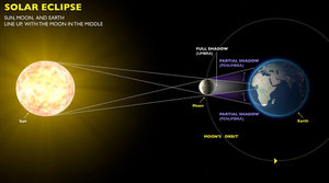 Solar Eclipse Information